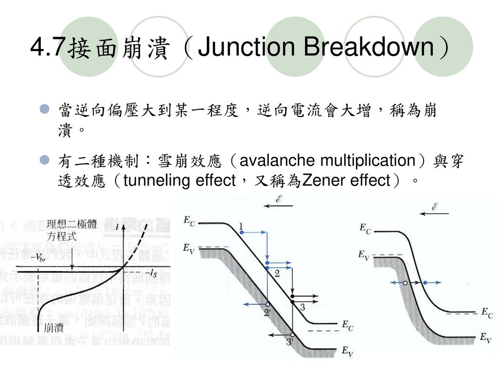 4.7接面崩潰(Junction Breakdown)