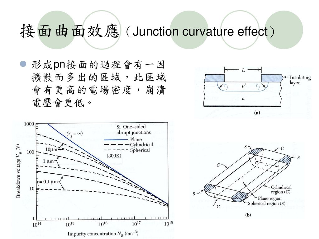 接面曲面效應(Junction curvature effect)
