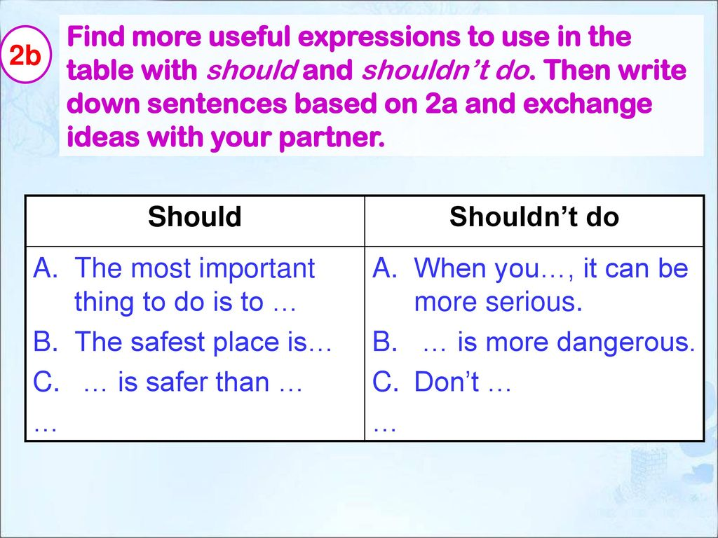 Find more useful expressions to use in the table with should and shouldn't do. Then write down sentences based on 2a and exchange ideas with your partner.