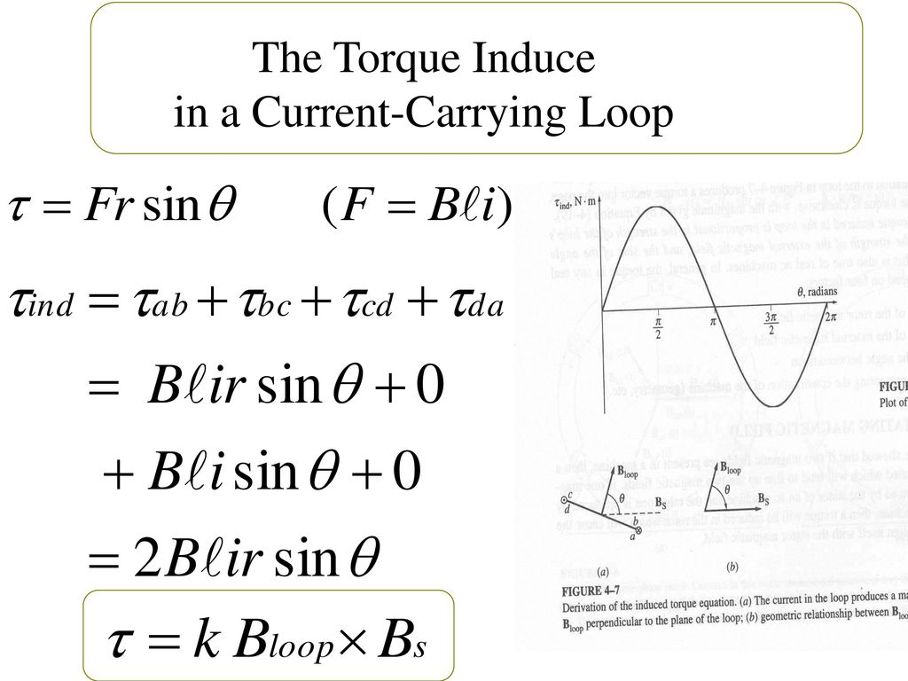 The Torque Induce in a Current-Carrying Loop