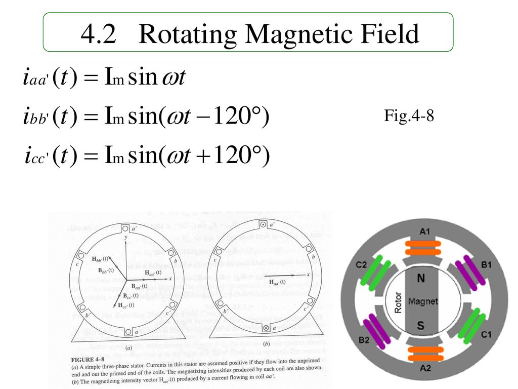 4.2 Rotating Magnetic Field