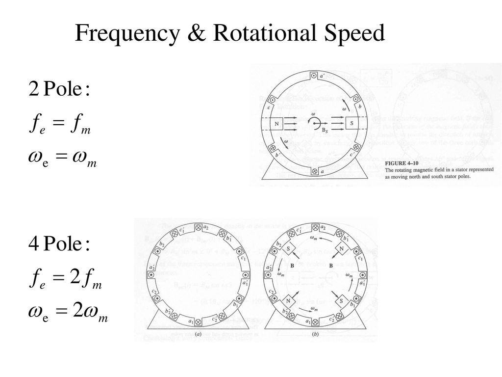 Frequency & Rotational Speed