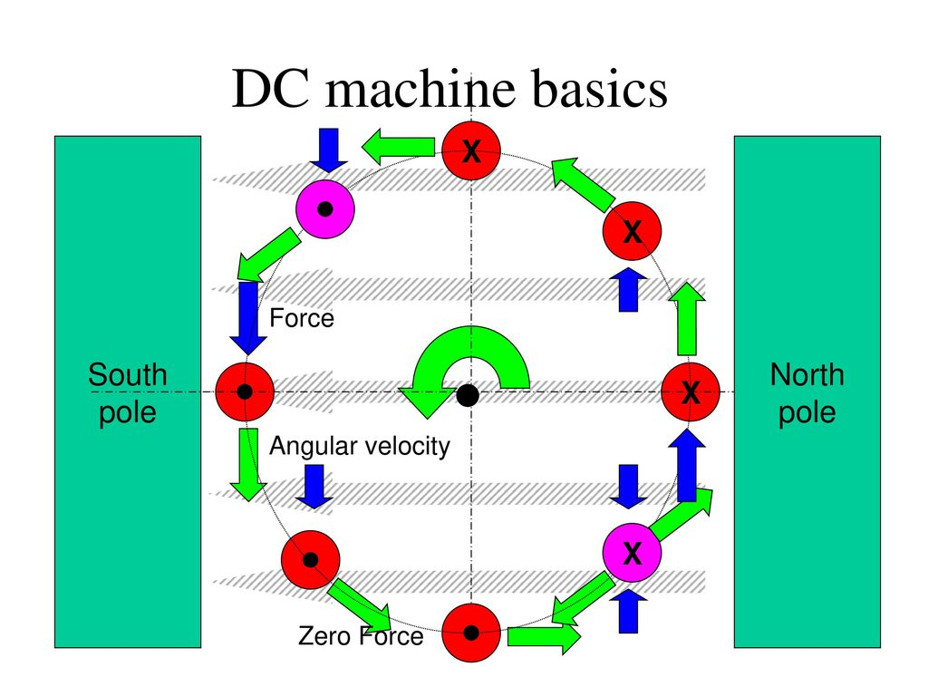DC machine basics X South pole North pole X X X Force Angular velocity