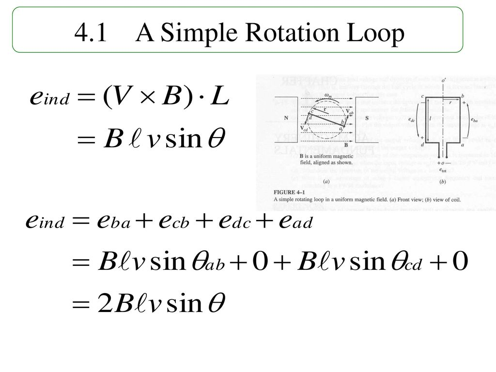 4.1 A Simple Rotation Loop Fig.4-1