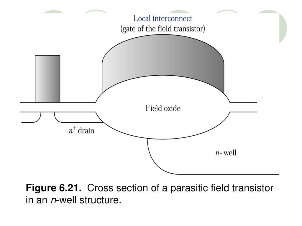 Figure Cross section of a parasitic field transistor in an n-well structure.