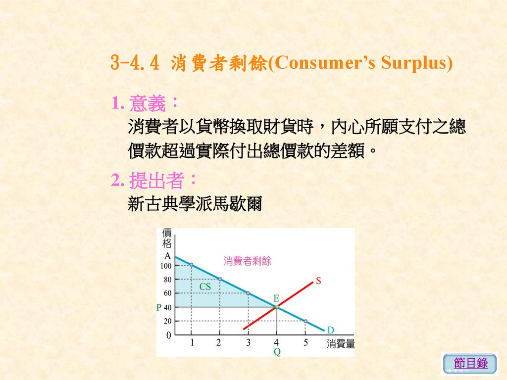 3-4.4 消費者剩餘(Consumer's Surplus)