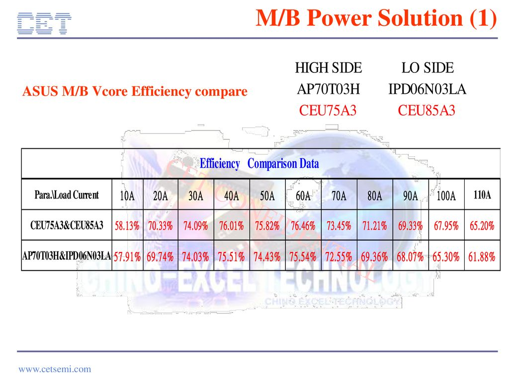 M/B Power Solution (1) ASUS M/B Vcore Efficiency compare