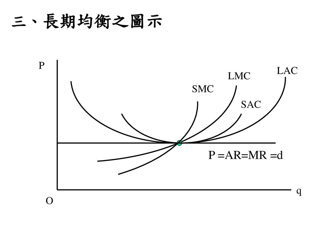 三、長期均衡之圖示 P LAC LMC SMC SAC P =AR=MR =d q O