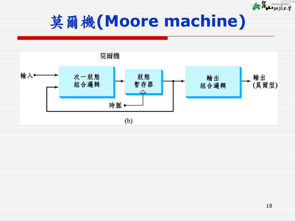 莫爾機(Moore machine)