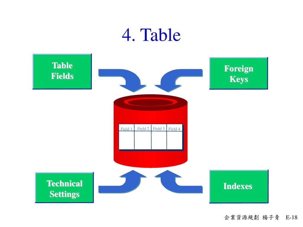 4. Table Table Foreign Fields Keys Technical Indexes Settings Field 1