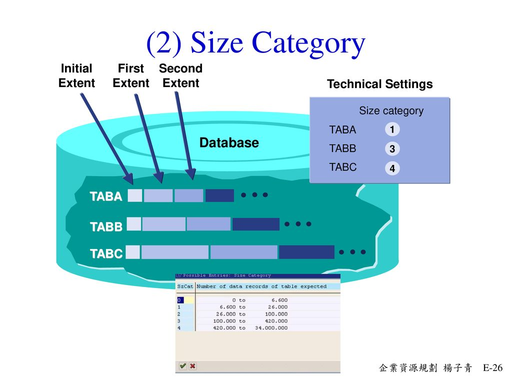 (2) Size Category Database Initial Extent First Second TABA TABB TABC