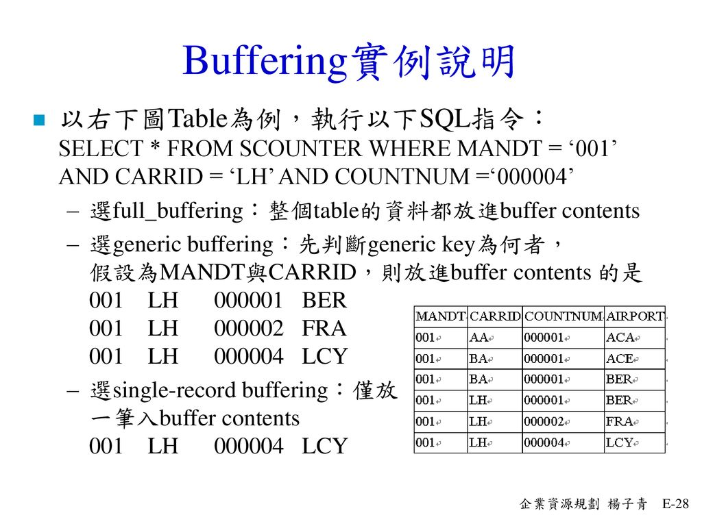 Buffering實例說明 以右下圖Table為例,執行以下SQL指令: SELECT * FROM SCOUNTER WHERE MANDT = '001' AND CARRID = 'LH' AND COUNTNUM ='000004'
