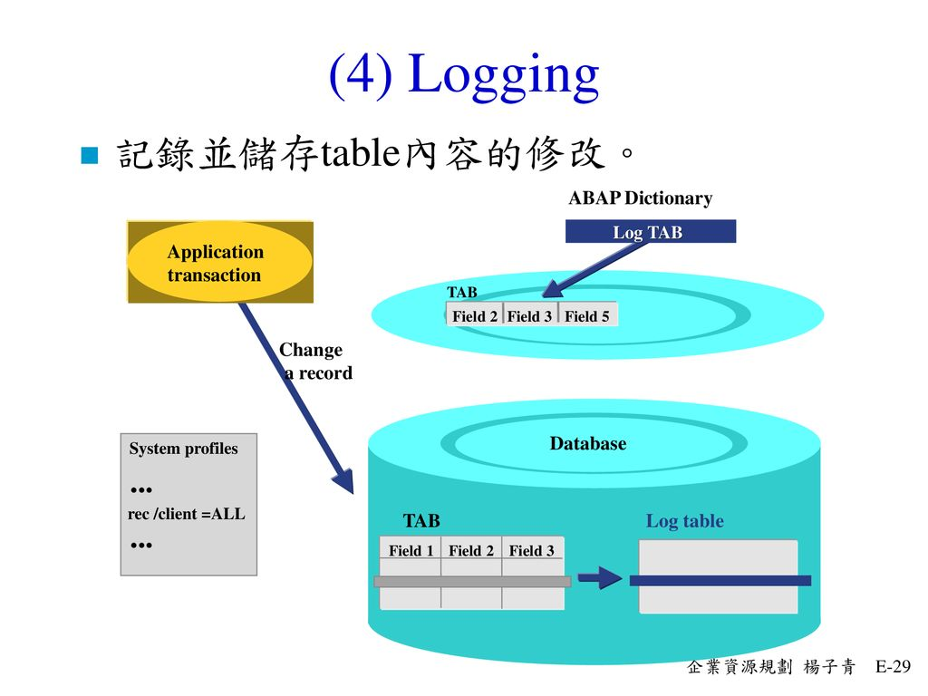 (4) Logging 記錄並儲存table內容的修改。 ... Logging ABAP Dictionary Application
