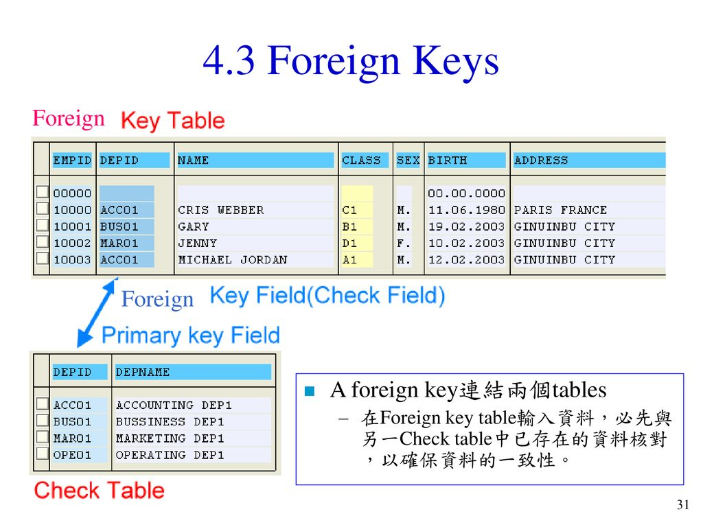 4.3 Foreign Keys Foreign Foreign A foreign key連結兩個tables