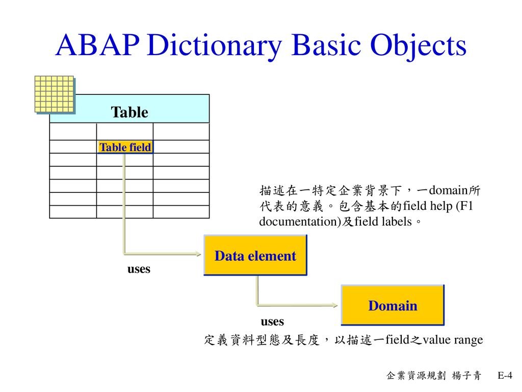 ABAP Dictionary Basic Objects