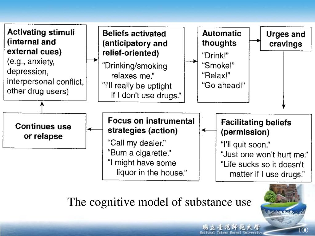 The cognitive model of substance use