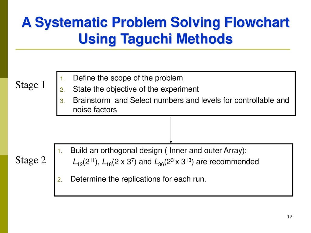 A Systematic Problem Solving Flowchart Using Taguchi Methods