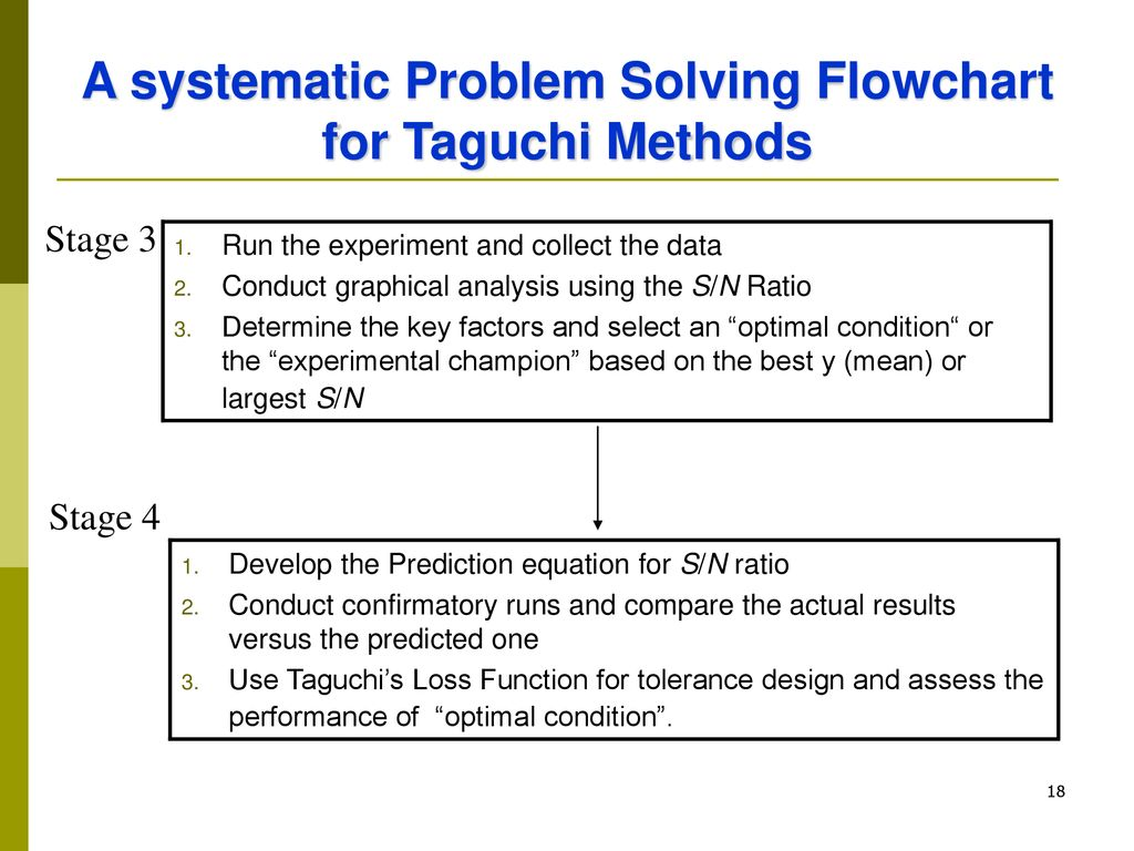 A systematic Problem Solving Flowchart for Taguchi Methods