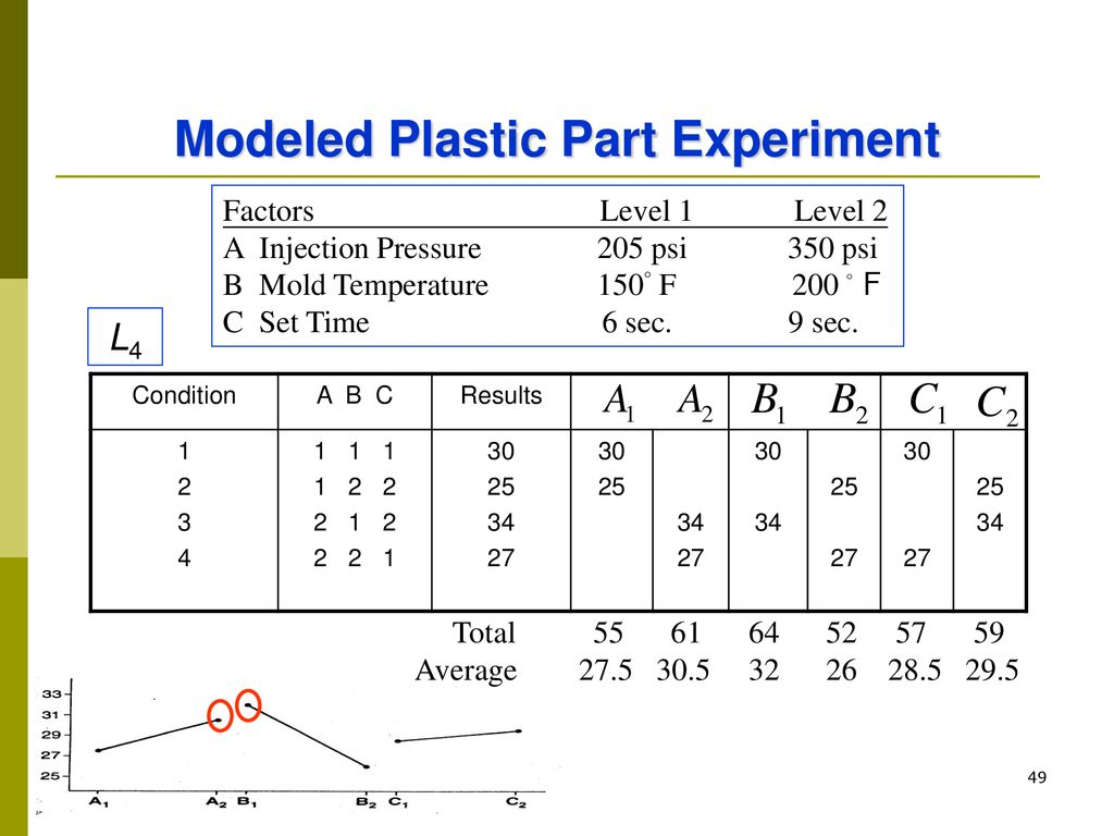 Modeled Plastic Part Experiment
