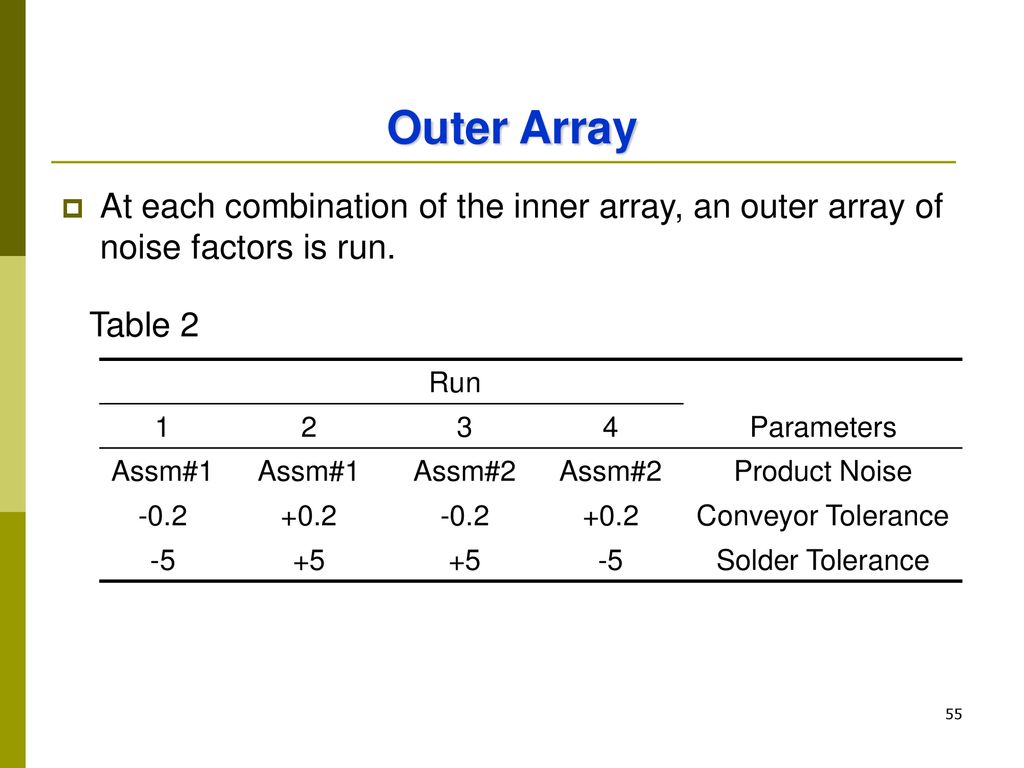 Outer Array At each combination of the inner array, an outer array of noise factors is run. Table 2.