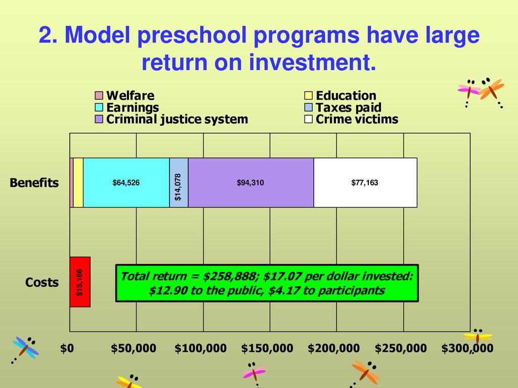 2. Model preschool programs have large return on investment.