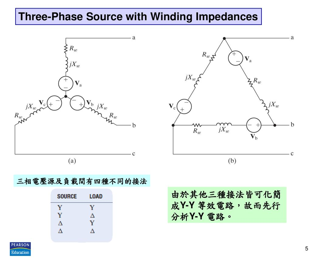 Three-Phase Source with Winding Impedances