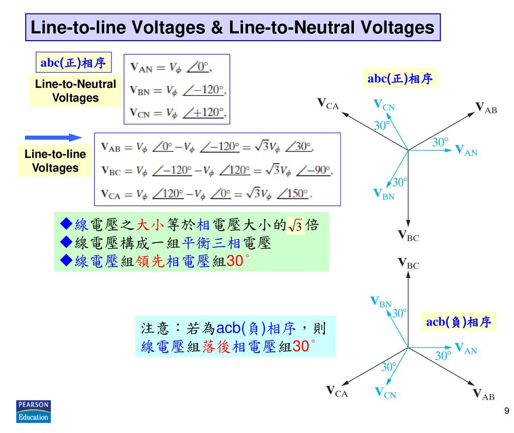 Line-to-line Voltages & Line-to-Neutral Voltages