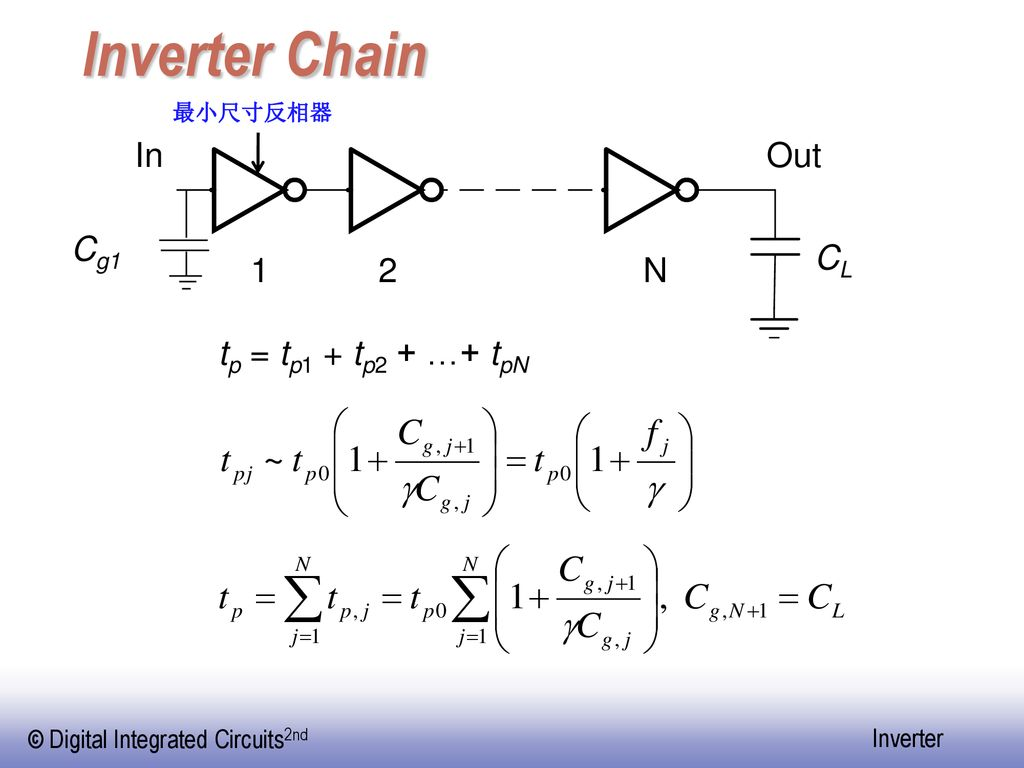 Inverter Chain 最小尺寸反相器 In Out Cg1 CL 1 2 N tp = tp1 + tp2 + …+ tpN