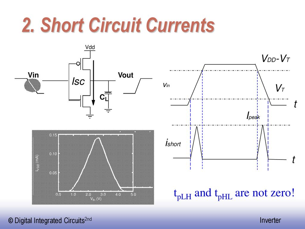 2. Short Circuit Currents