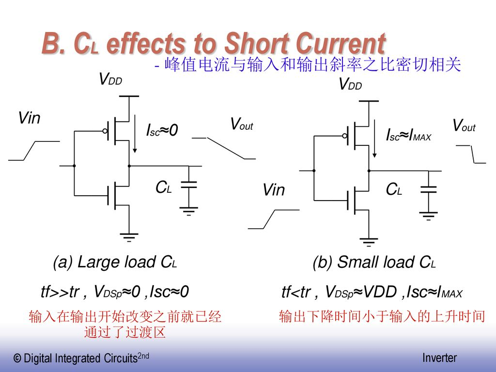 B. CL effects to Short Current