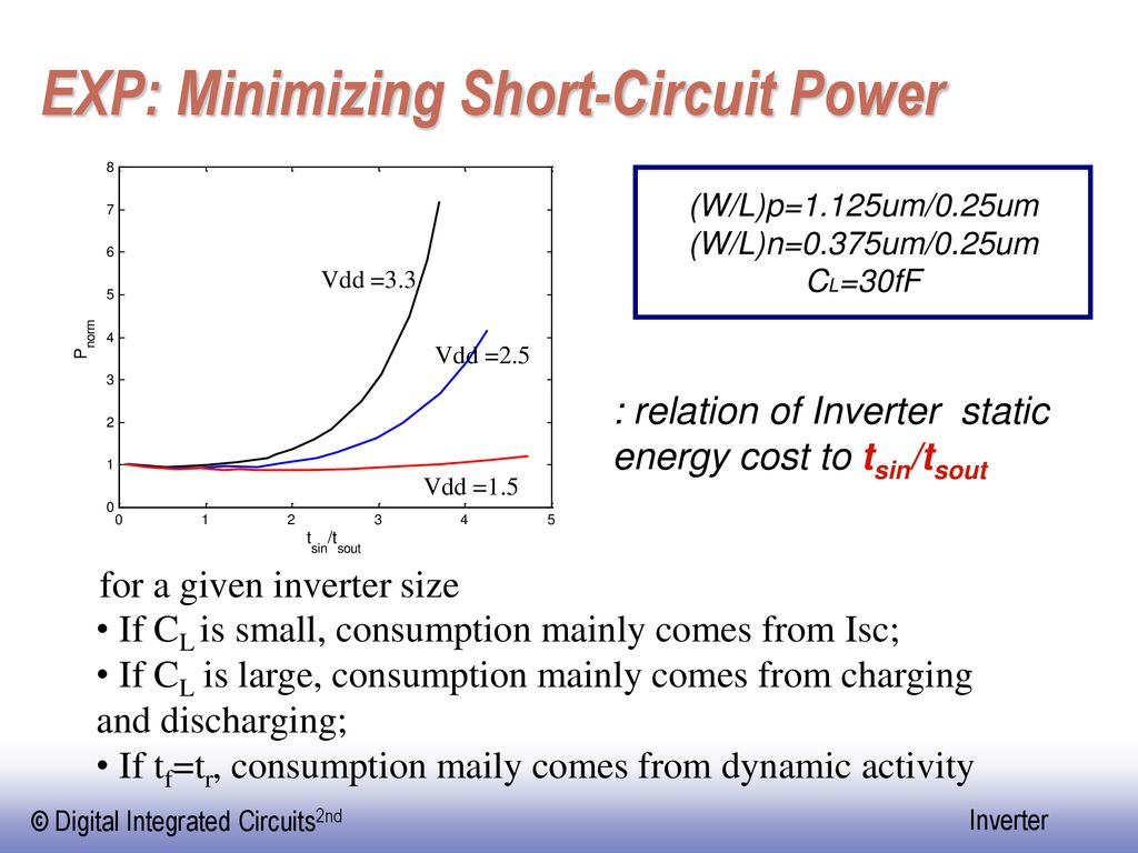 EXP: Minimizing Short-Circuit Power