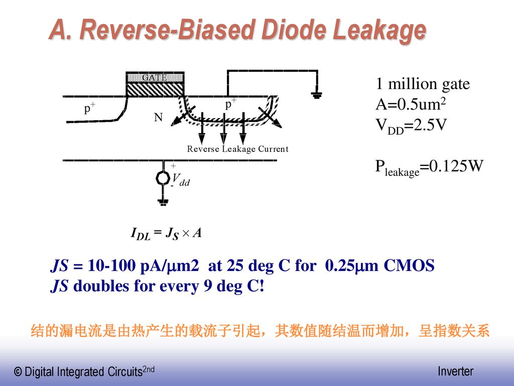 A. Reverse-Biased Diode Leakage
