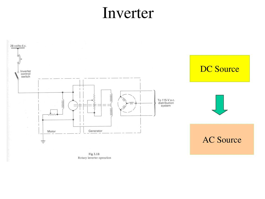 Inverter DC Source AC Source