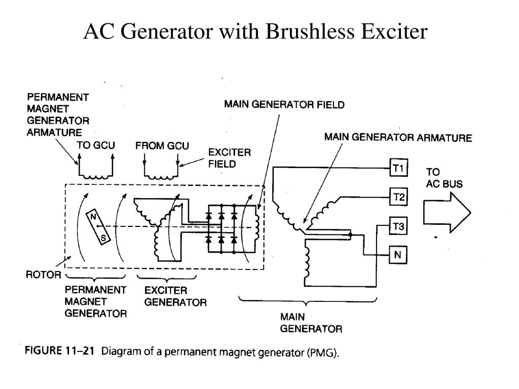 AC Generator with Brushless Exciter