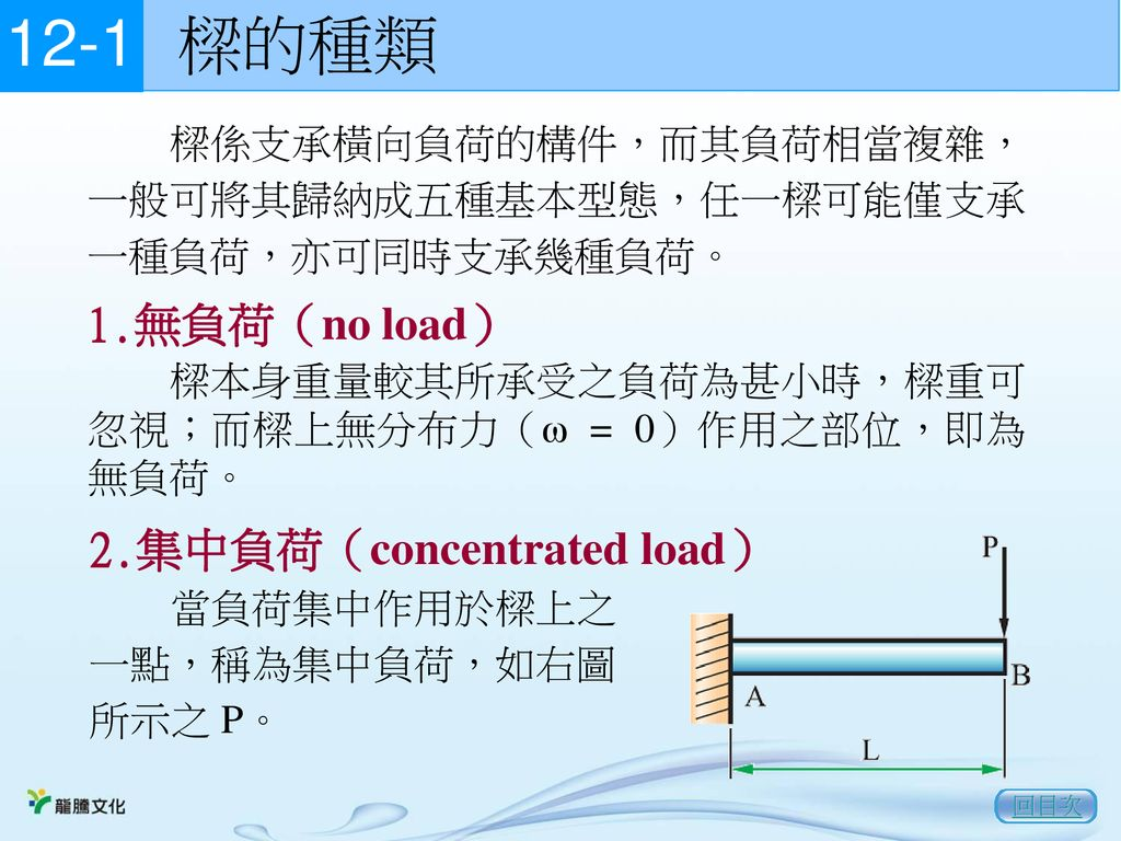 樑的種類 無負荷(no load) 2.集中負荷(concentrated load)