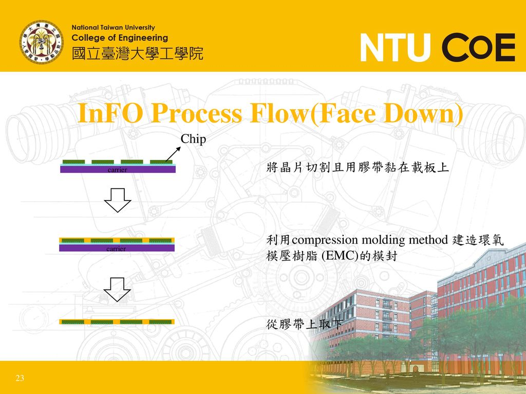 InFO Process Flow(Face Down)