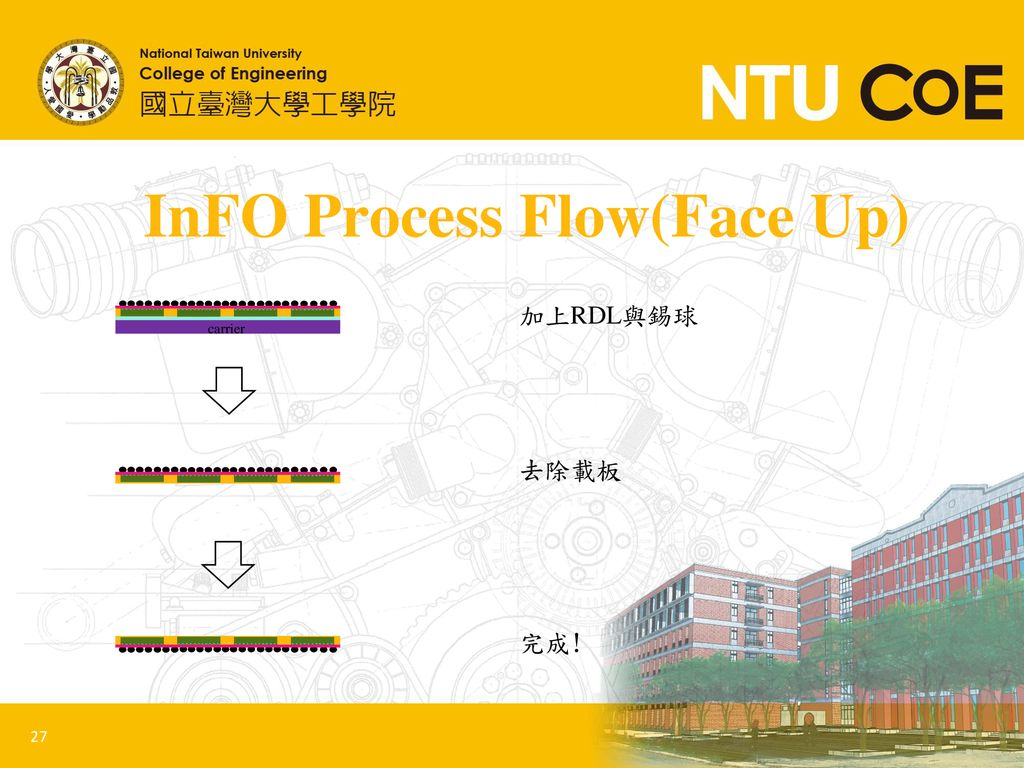 InFO Process Flow(Face Up)