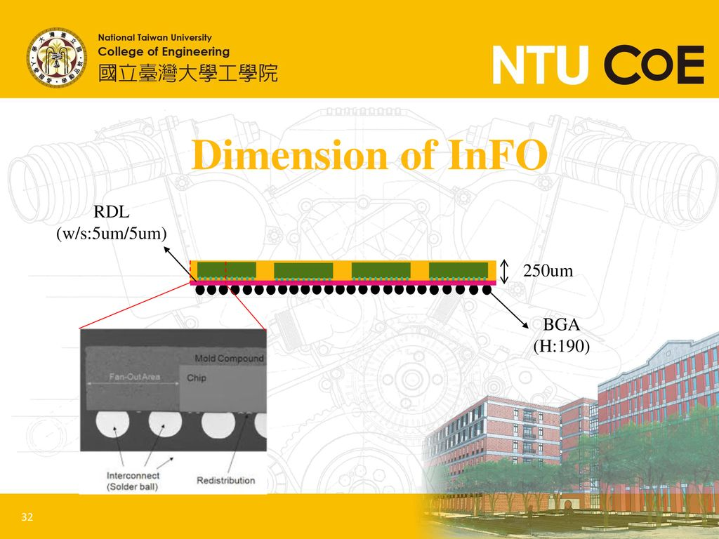 Dimension of InFO RDL (w/s:5um/5um) 250um BGA (H:190)