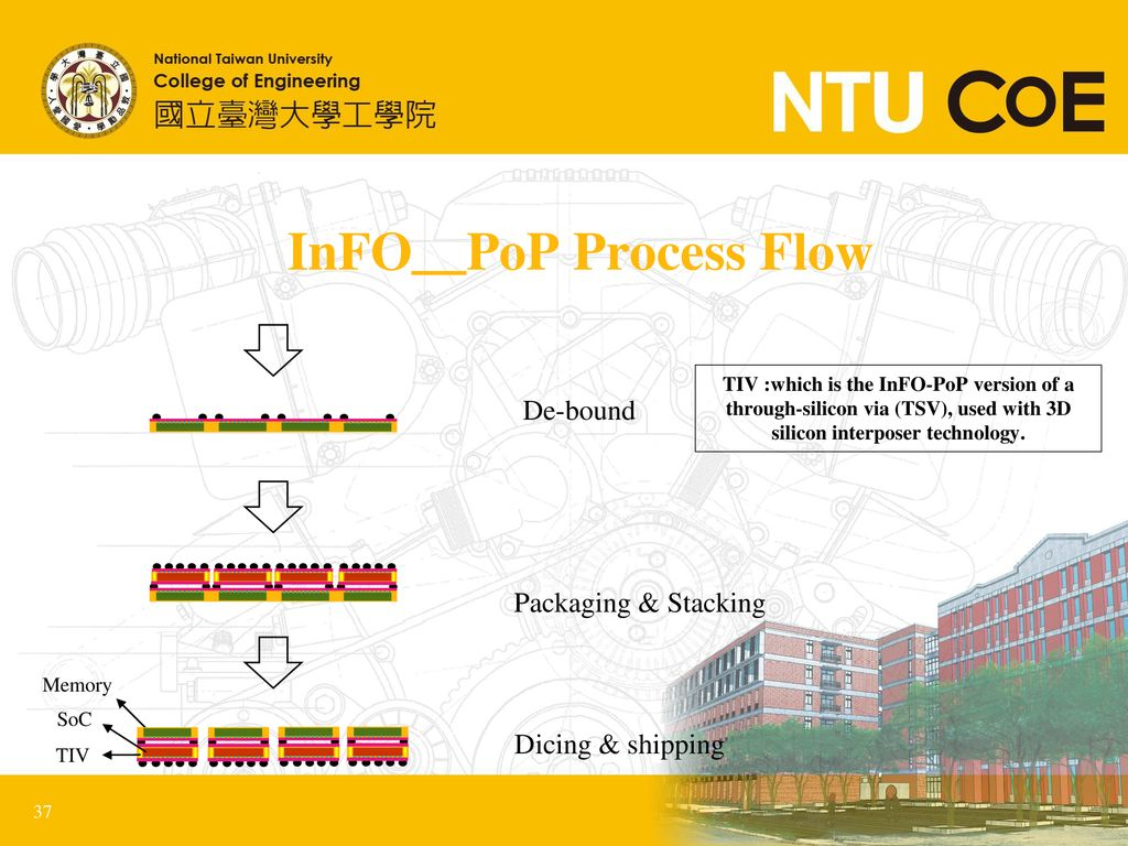 InFO_PoP Process Flow De-bound Packaging & Stacking Dicing & shipping