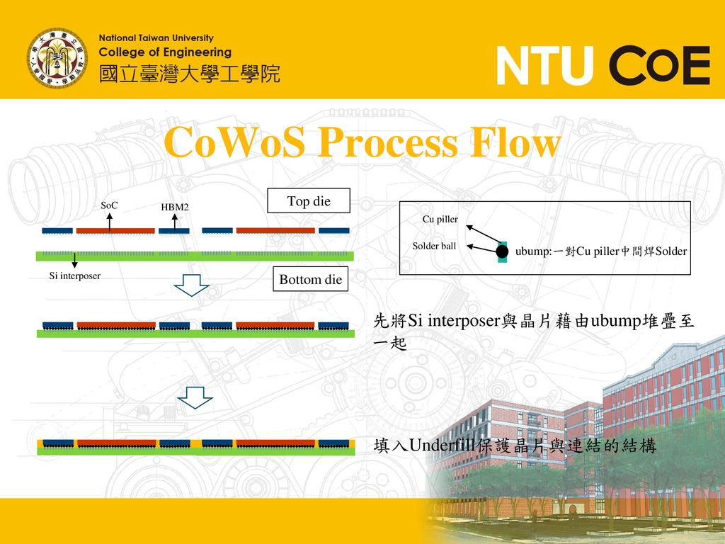 CoWoS Process Flow 先將Si interposer與晶片藉由ubump堆疊至一起