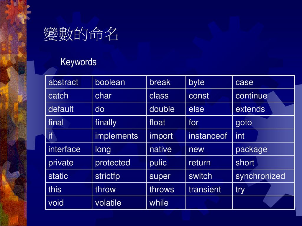 變數的命名 Keywords abstract boolean break byte case catch char class const