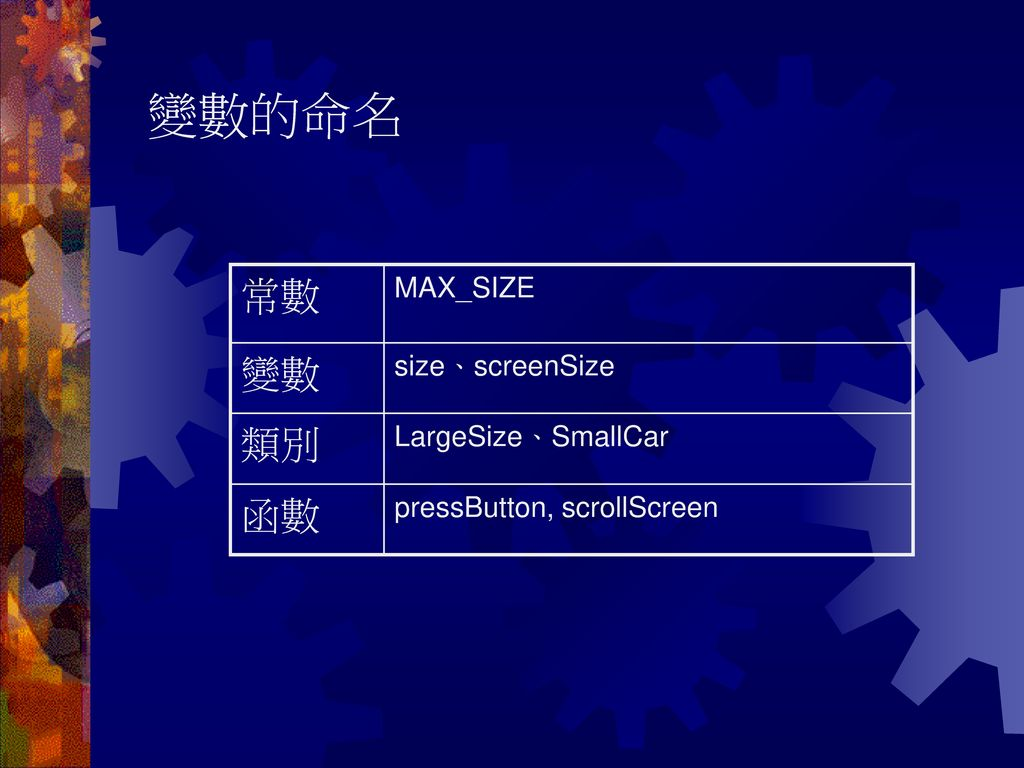 變數的命名 常數 變數 類別 函數 MAX_SIZE size、screenSize LargeSize、SmallCar