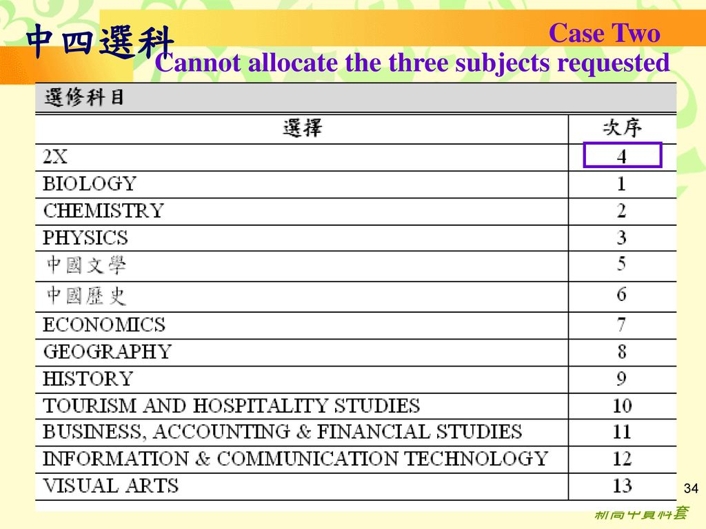 中四選科 Case Two Cannot allocate the three subjects requested 新高中資料套