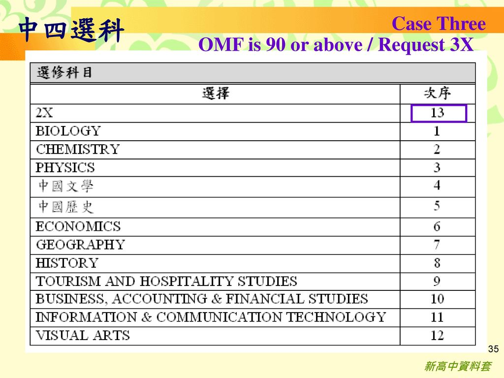 中四選科 Case Three OMF is 90 or above / Request 3X 新高中資料套