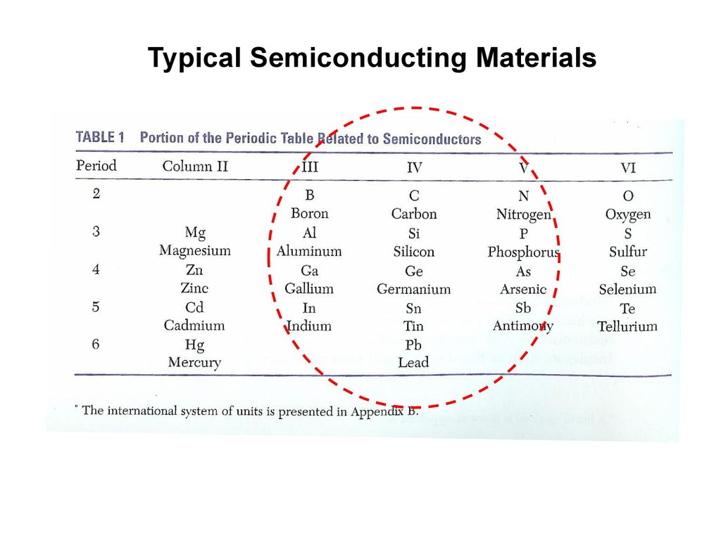 Typical Semiconducting Materials