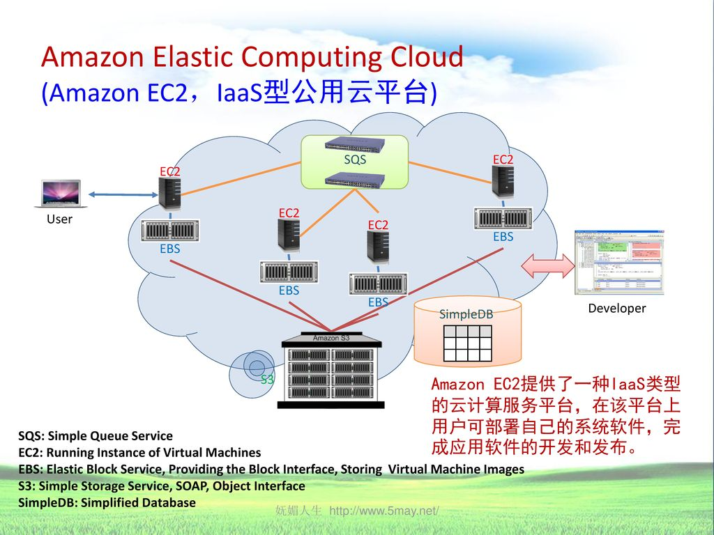 Amazon Elastic Computing Cloud (Amazon EC2,IaaS型公用云平台)