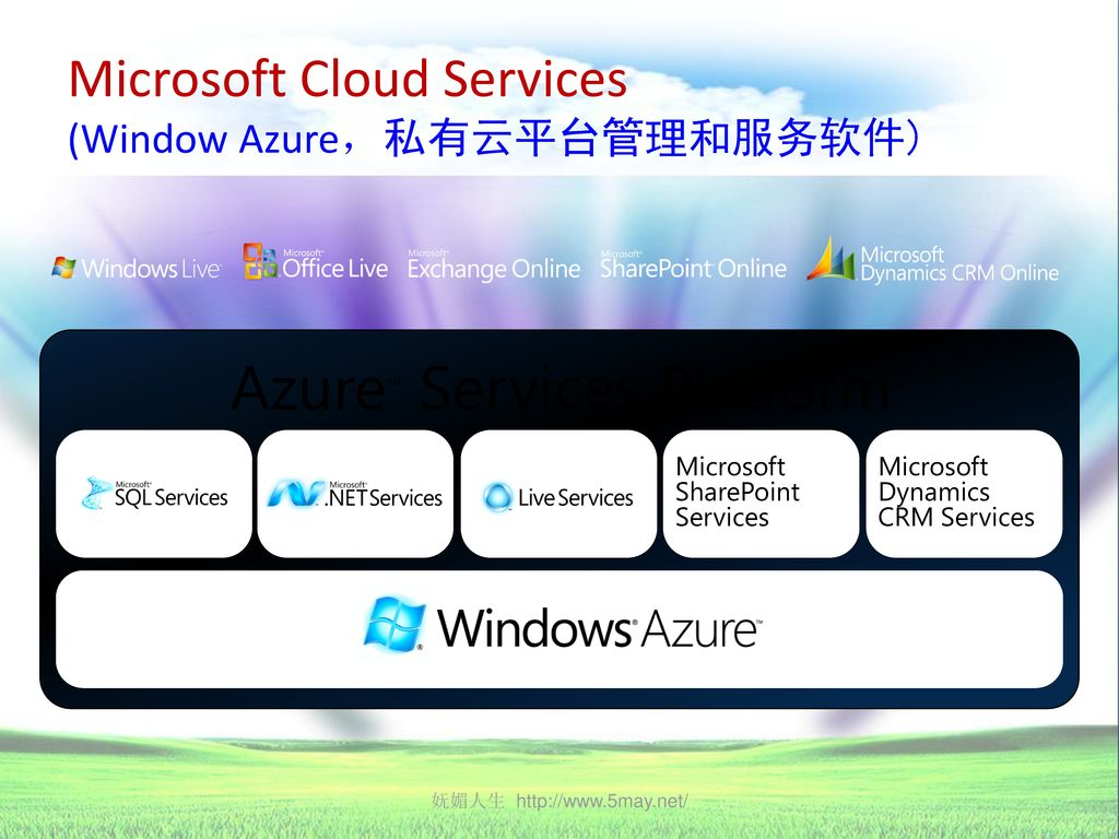 Microsoft Cloud Services (Window Azure,私有云平台管理和服务软件)