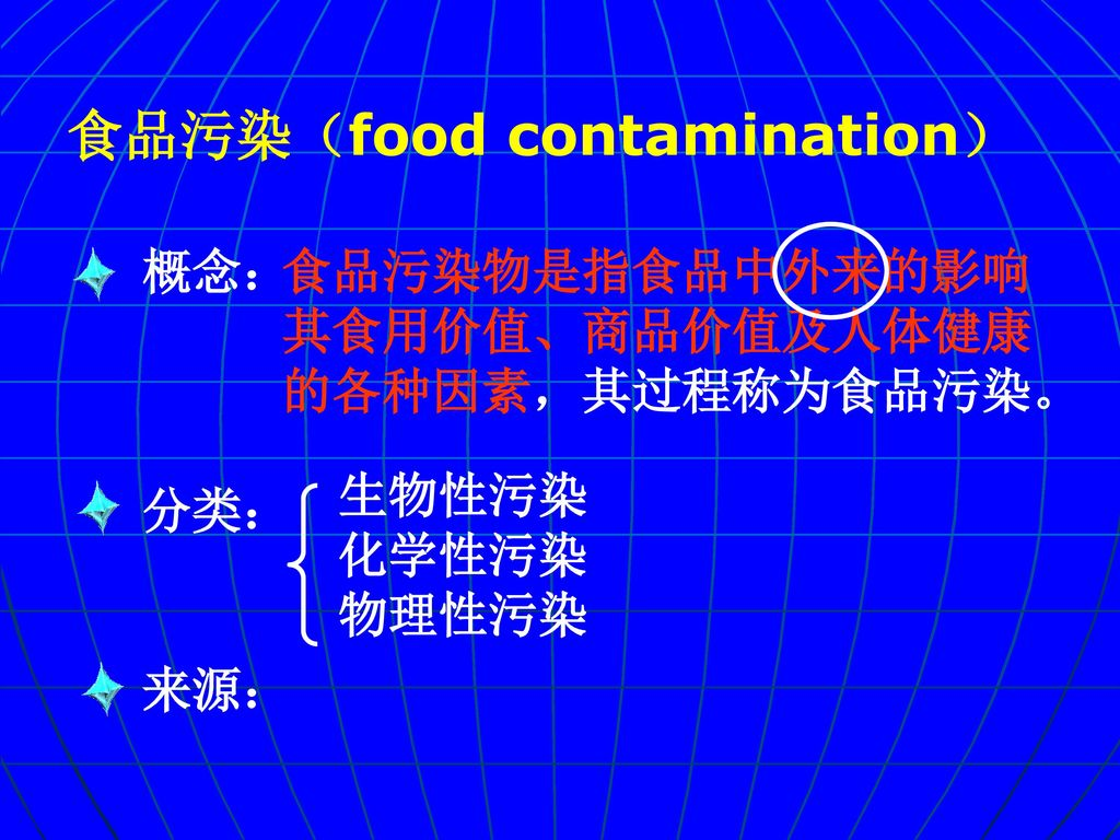食品污染(food contamination)