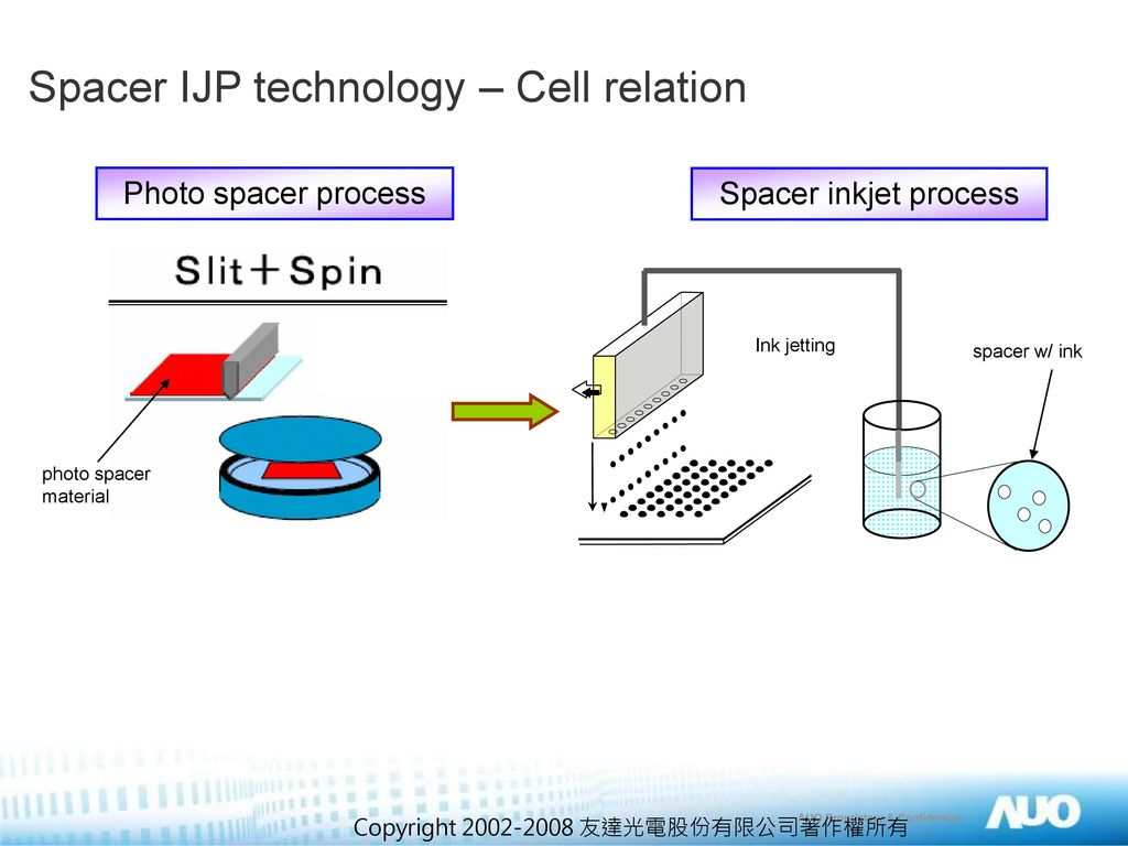 Spacer IJP technology – Cell relation
