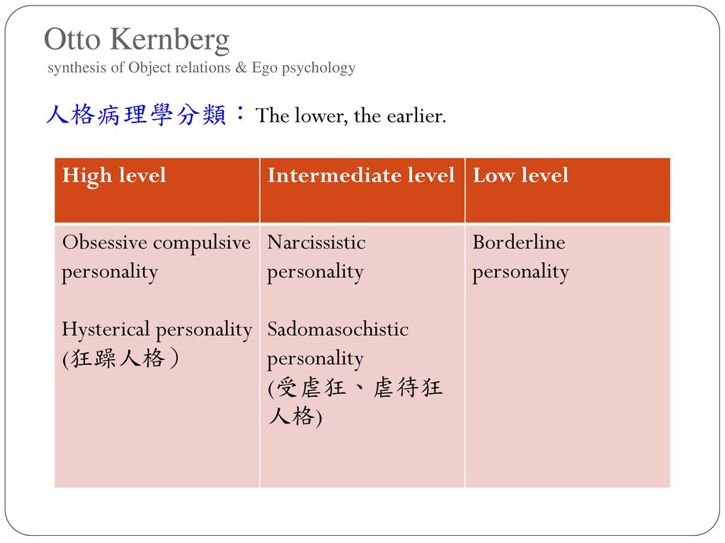 Otto Kernberg synthesis of Object relations & Ego psychology